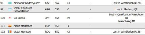 Live ATP Rankings より!