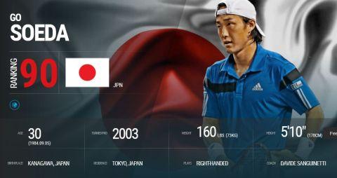 ATP World Tour  Tennis  Go Soeda  Overview_mini