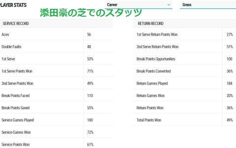 ATP World Tour  Tennis  Go Soeda  Player Stats